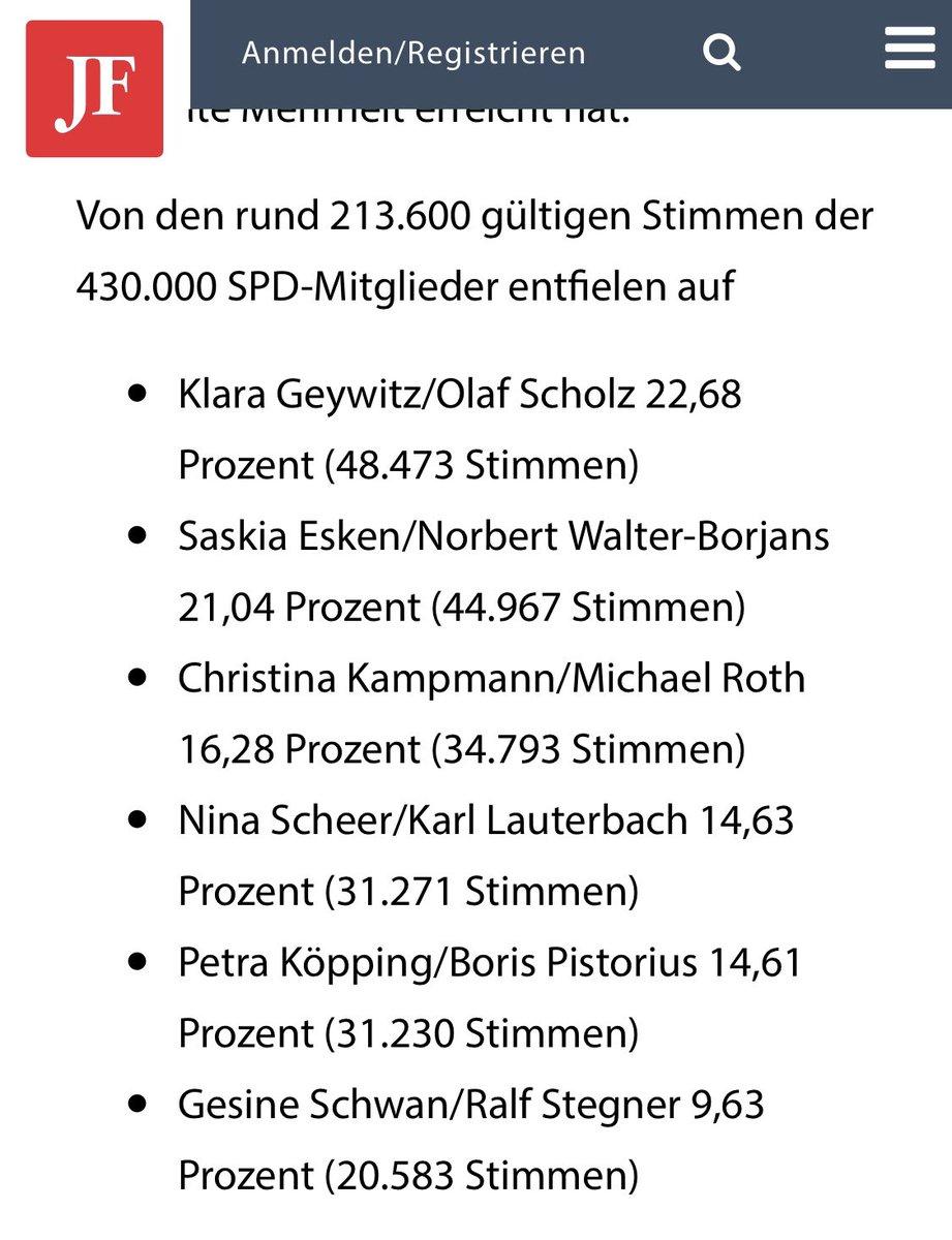 Hinter dem sog. Vizekanzler @OlafScholz als #Insolvenzverwalter einer vormals stolzen Partei stehen knapp 23% der #SPD. Herzlichen Glückwunsch! Und hey, #Scholz hat nur gut doppelt so viele Stimmen wie @Ralf_Stegner als Letztplatzierter. Wie kaputt ist der Laden eigentlich? 😂