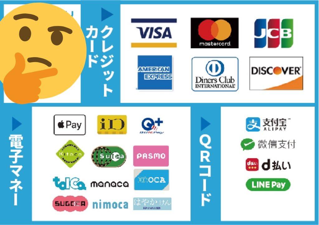 今更なんですが、下記のクレジットカード、電子マネーが使えます😊意外とSuicaが使えるのをご存知ない方が多かったので、是非ご活用下さい!Suicaとか店側にとっても楽チンで嬉しいんです♫