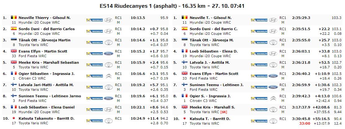 WRC: 55º RallyRACC Catalunya - Costa Daurada - Rally de España [24-27 Octubre] - Página 11 EH3iLvbWkAEQsEE