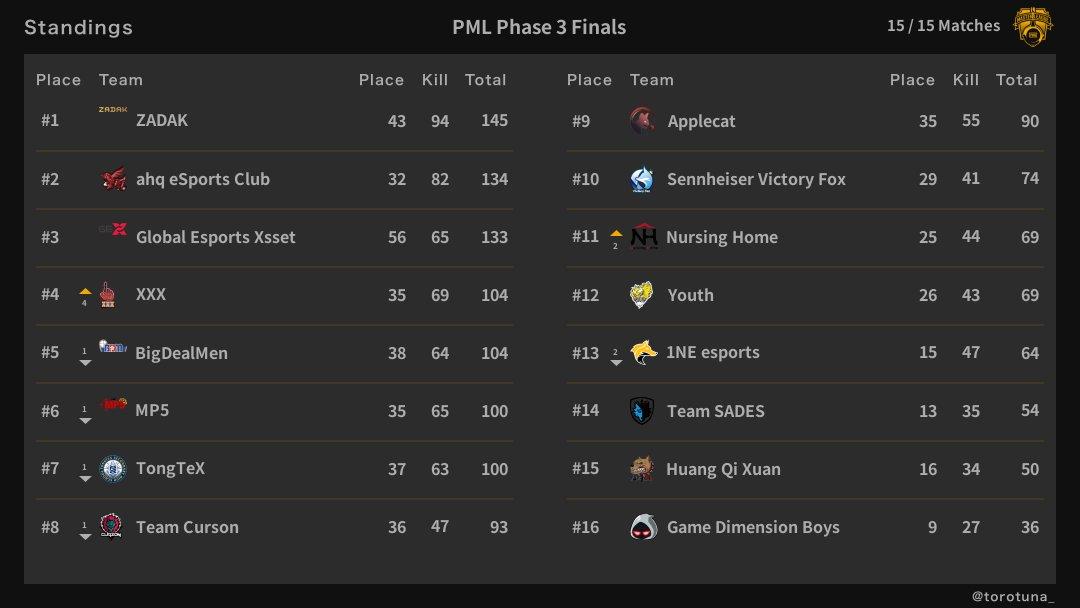 PML第3阶段总决赛:ZK摘冠却面临年龄危机 ahq1分险胜GEX