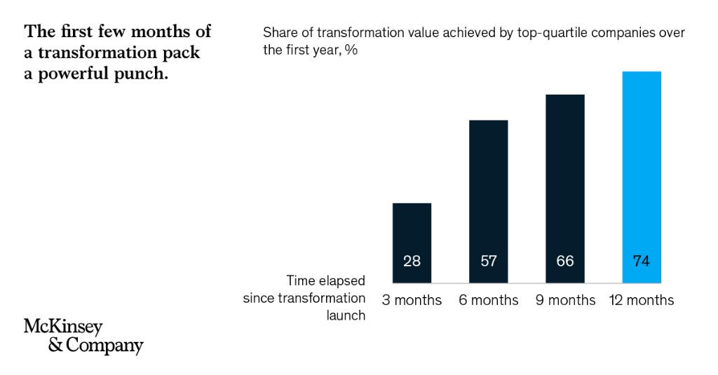 Four indicators suggest some potential lessons for senior managers seeking to maximize the odds of a successful transformation. Let's look at each in turn. mck.co/2MPe9Qk