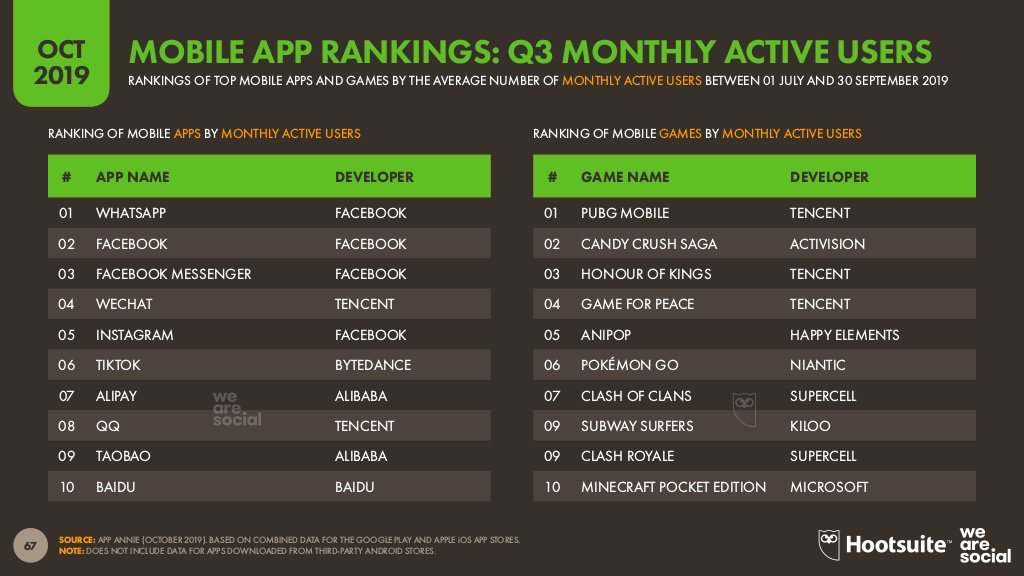 Spare some minutes to read the Q4 update of the @Hootsuite/ @wearesocial #Digital2019 Statshot Report by @eskimon. Key takeaway: 6 of the 10 most-used #mobileapps (by monthly active users) are owned by Chinese companies. The other 4 are owned by @Facebook bit.ly/2MU9jkV