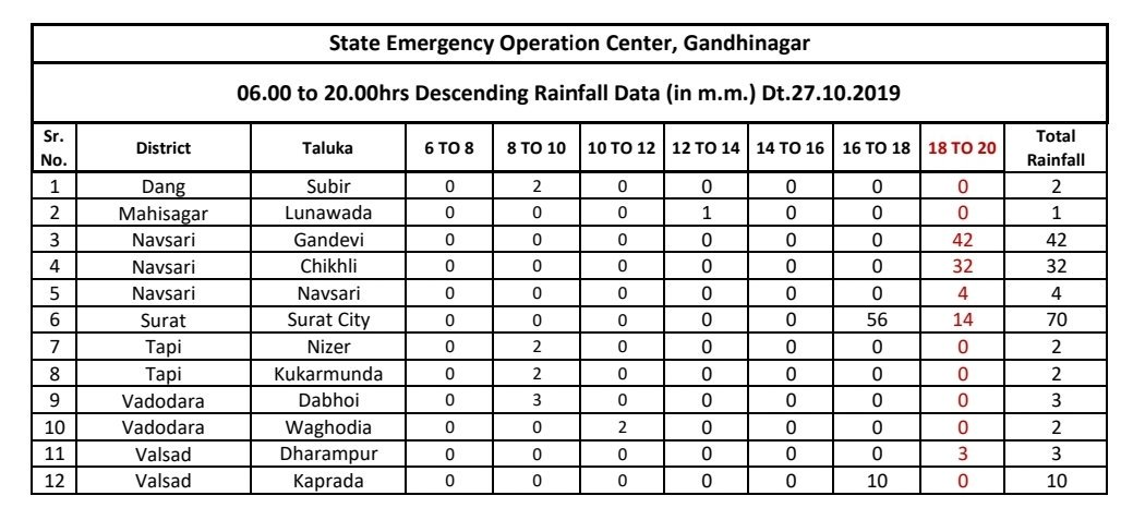 3 inches of rain in Surat city dampens Diwali