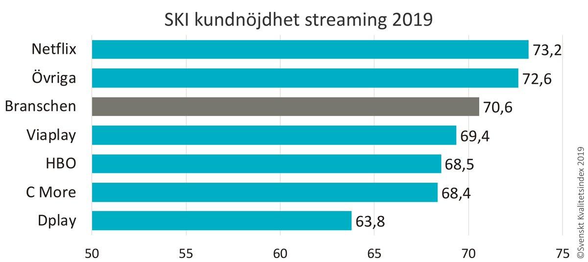 Svenskarna är mest nöjda med streaming av telekomtjänsterna i hemmet visar vår senaste branschundersökning. Bredbandstjänsterna får också godkända betyg av kunderna, digital-TV får lägre omdömen. https://t.co/VkftDKe87R https://t.co/IzTbZA5cap