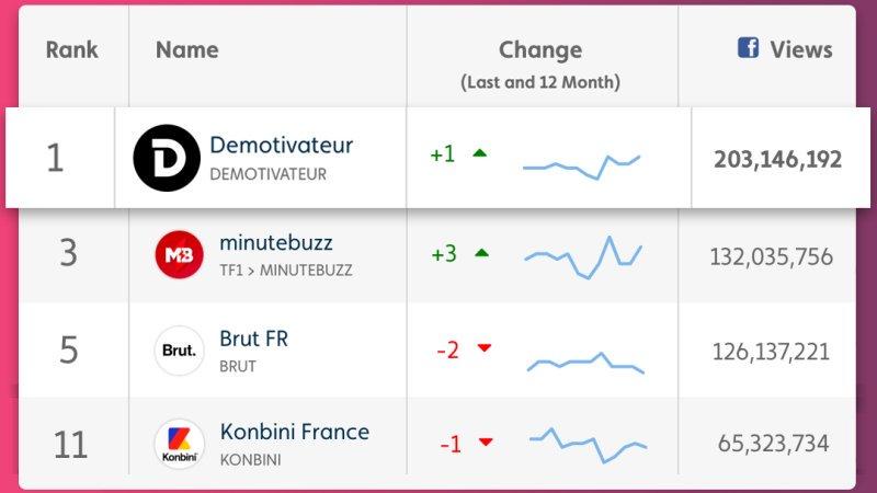 👏 Bravo à notre partenaire historique, @Demotivateur, qui s'impose comme le 1er média vidéo français toutes catégories confondues avec plus de 200 MILLIONS de vues au mois de septembre ! 🔥🚀💪 classement - @TubularLabs #brandcontent #contentarchitect https://t.co/0hGv0dnszu