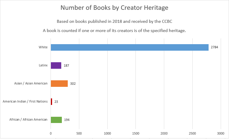 A question Im asked often: Publishers only want books by BIPOC. Im White; Ive got no chance... My response: this bar graph, which the good folks at @CCBCwisc created for me. 2018. 4 yrs after WNDB. That blue line? AHEM. @diversebooks @brownbookworm