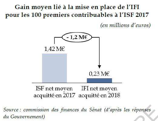 Pour les 100 premiers contribuables, le gain s'est chiffré à 1,2 millions d'euros. Les effets sur l'investissement sont eux toujours invisibles. 7/9