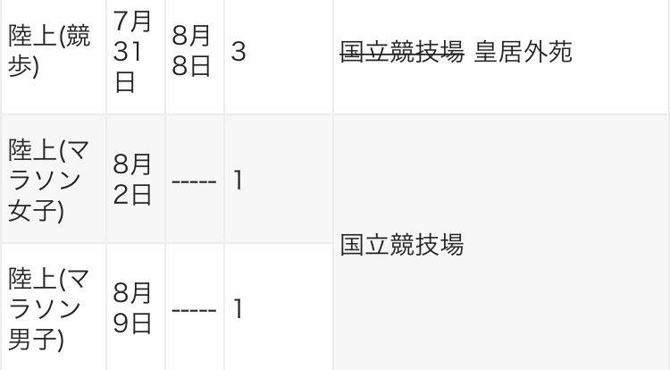 test ツイッターメディア - @tsukudani_ishi 8月2日も女子マラソン、8日に20km競歩もある。マラソンは北海道マラソンのコースを使うなら12〜13kmあたりが石山通の札幌競馬場のあたりを通過する(戻りは北大の中を通る)。北海道マラソン(今年はキーンランドCの日)は9時スタートだけど、もっと早く7時か8時スタートにしてもらえば妥協できるかも? https://t.co/J9oA0sZqzy
