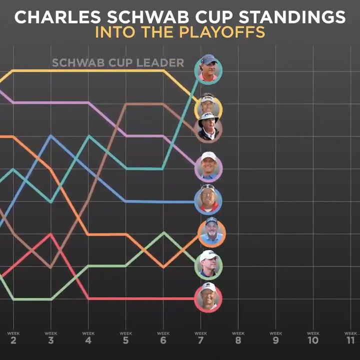 Regular Season was wild. Charles Schwab Cup Playoffs ... lets get crazy.