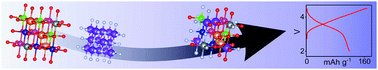 "Next in a series of #chemnobel tweets to highlight @EES_journal Li-ion publications, see the work of Qingsong Wang, Horst Hahn and Ben Breitung et al. on ""Multi-anionic and -cationic compounds: new high entropy materials for advanced Li-ion batteries"": https://rsc.li/32eZenV"