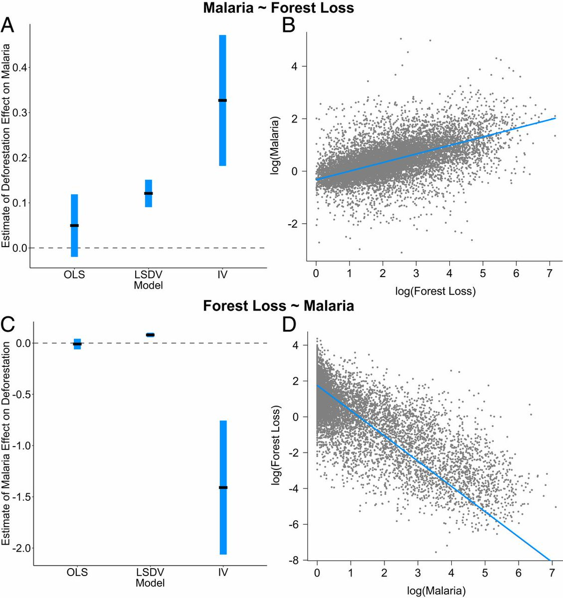 In the Brazilian Amazon, deforestation may increase the number of malaria cases, which in turn reduces forest clearing, exemplifying how environmental and human health are intertwined. In PNAS: https://t.co/xvJlwArOUq https://t.co/3ksF33jVvr