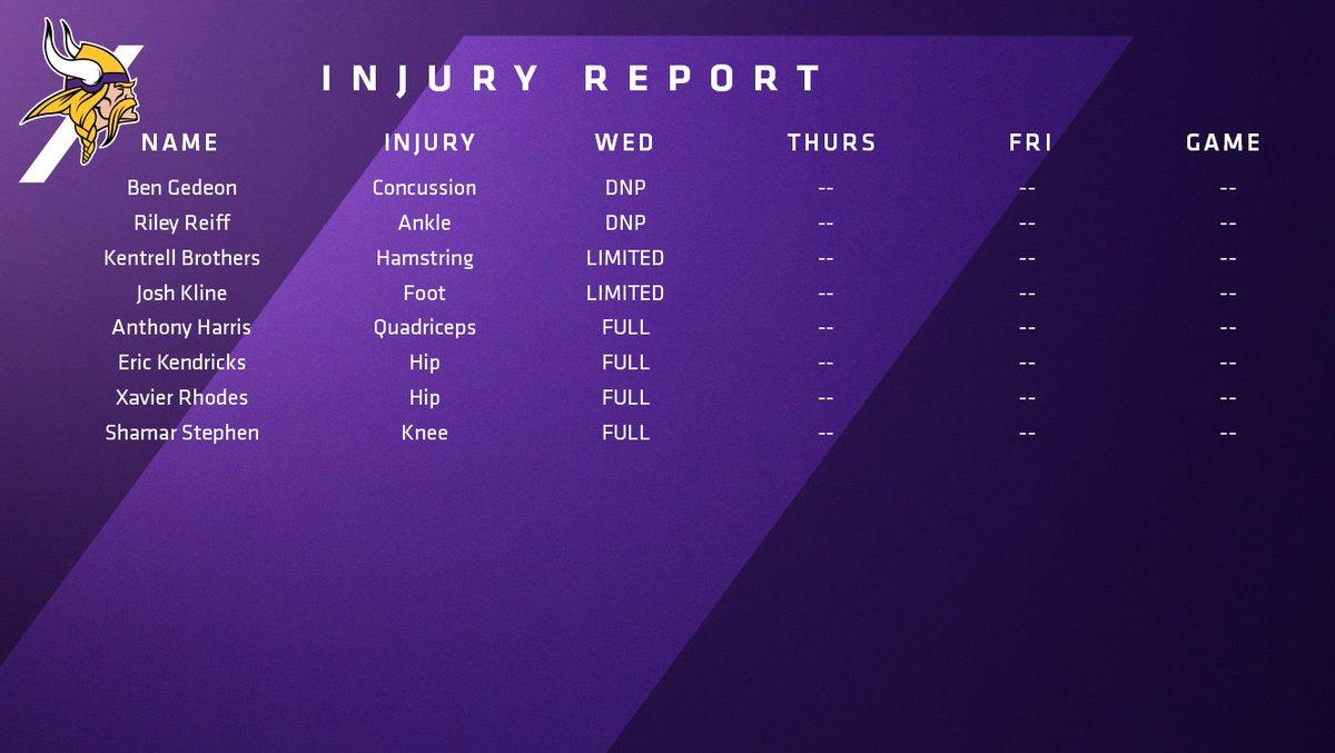 Today's #Vikings injury report