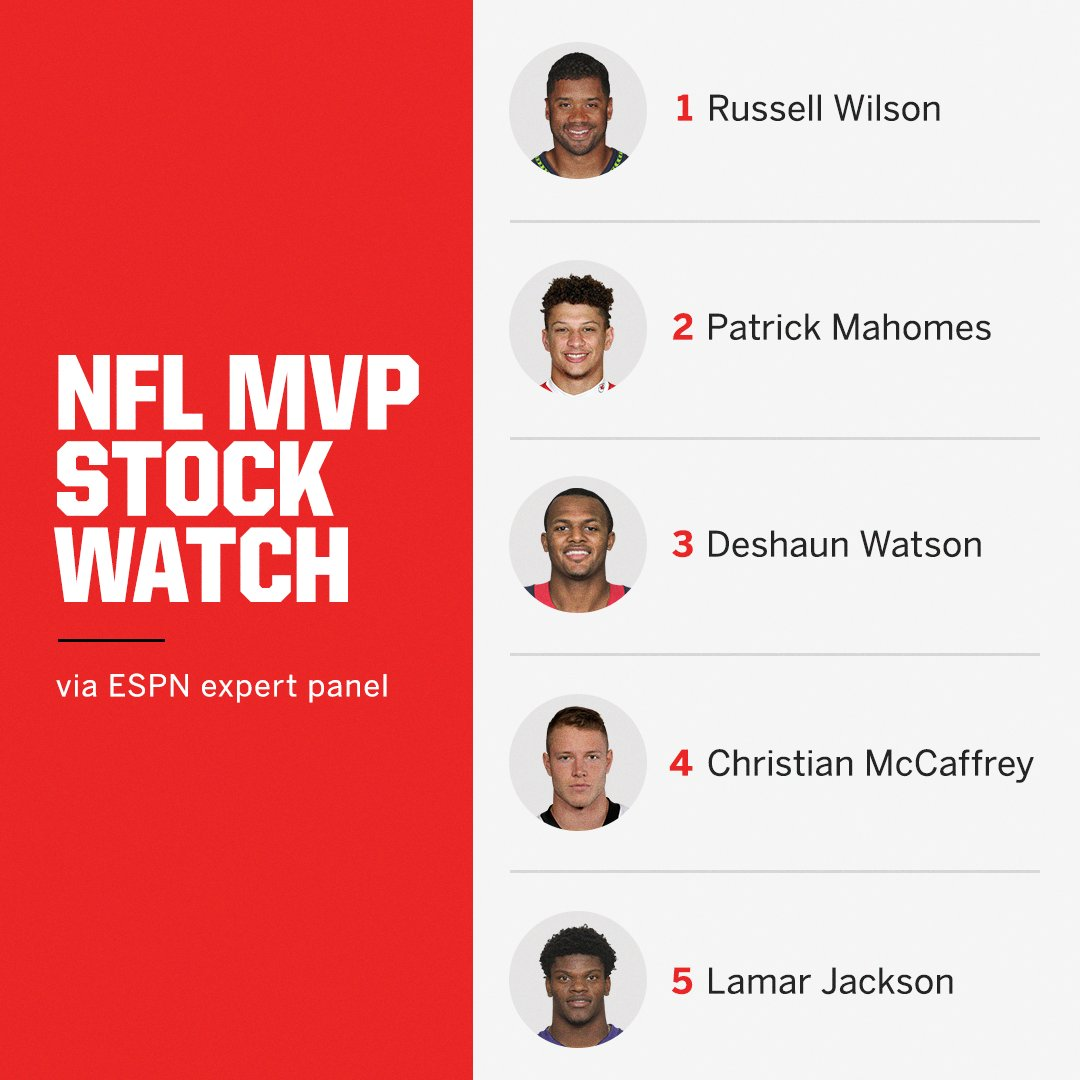 Who is the MVP so far? 🤔  Our seven-analyst panel voted and ranked which players are off to an MVP-caliber start: (via @ESPNNFL) https://es.pn/2IVUHie