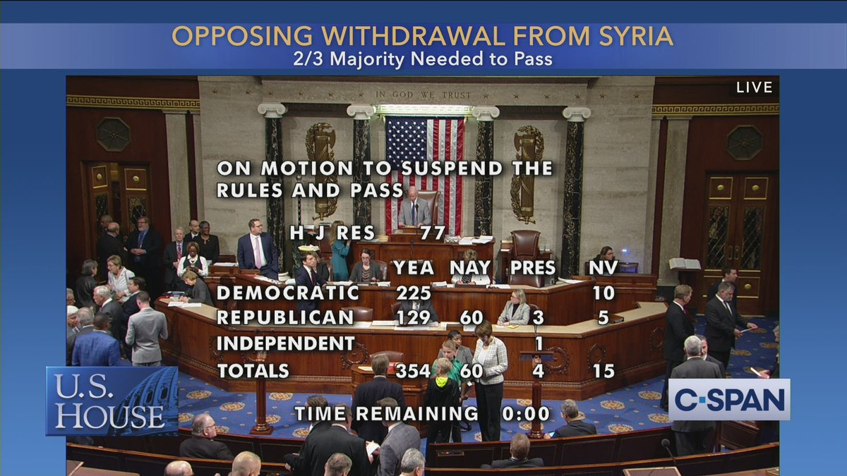 U.S. House votes to oppose President Trump's decision to withdraw troops from Syria, 354-60.
