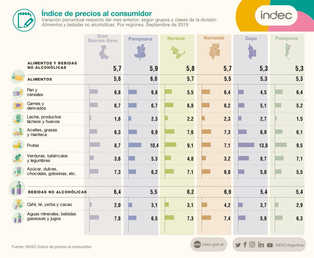 Índice de precios al consumidor.