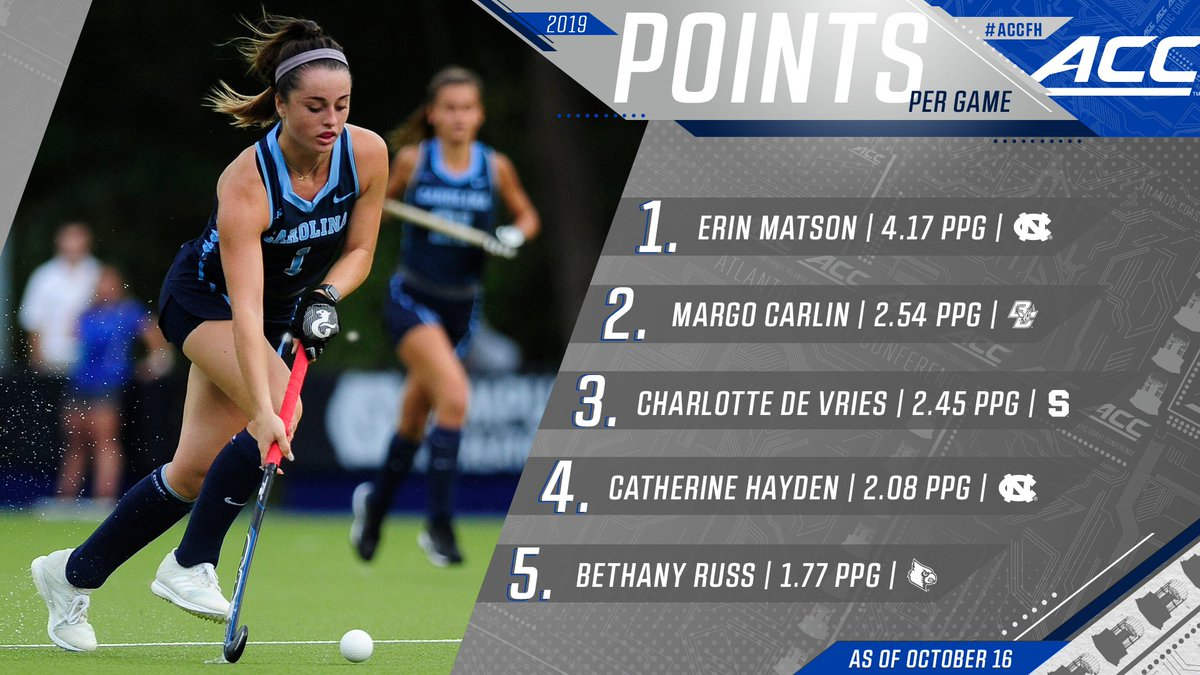 Did you know... Erin Matson leads the nation in points per game! 👏 Check out the remaining #ACCFH leaders ⤵️