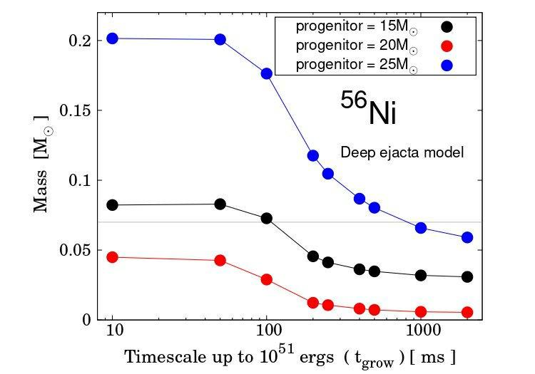 論文アクセプトされました!Sawada & Maeda (2019), ApJ:元素合成計算と観測値の比較から、(重力崩壊型)超新星の爆発は、近年の第一原理シミュレーションから示唆される結果よりも「瞬間的」な爆発であるべきだ、と分かった。という論文です。