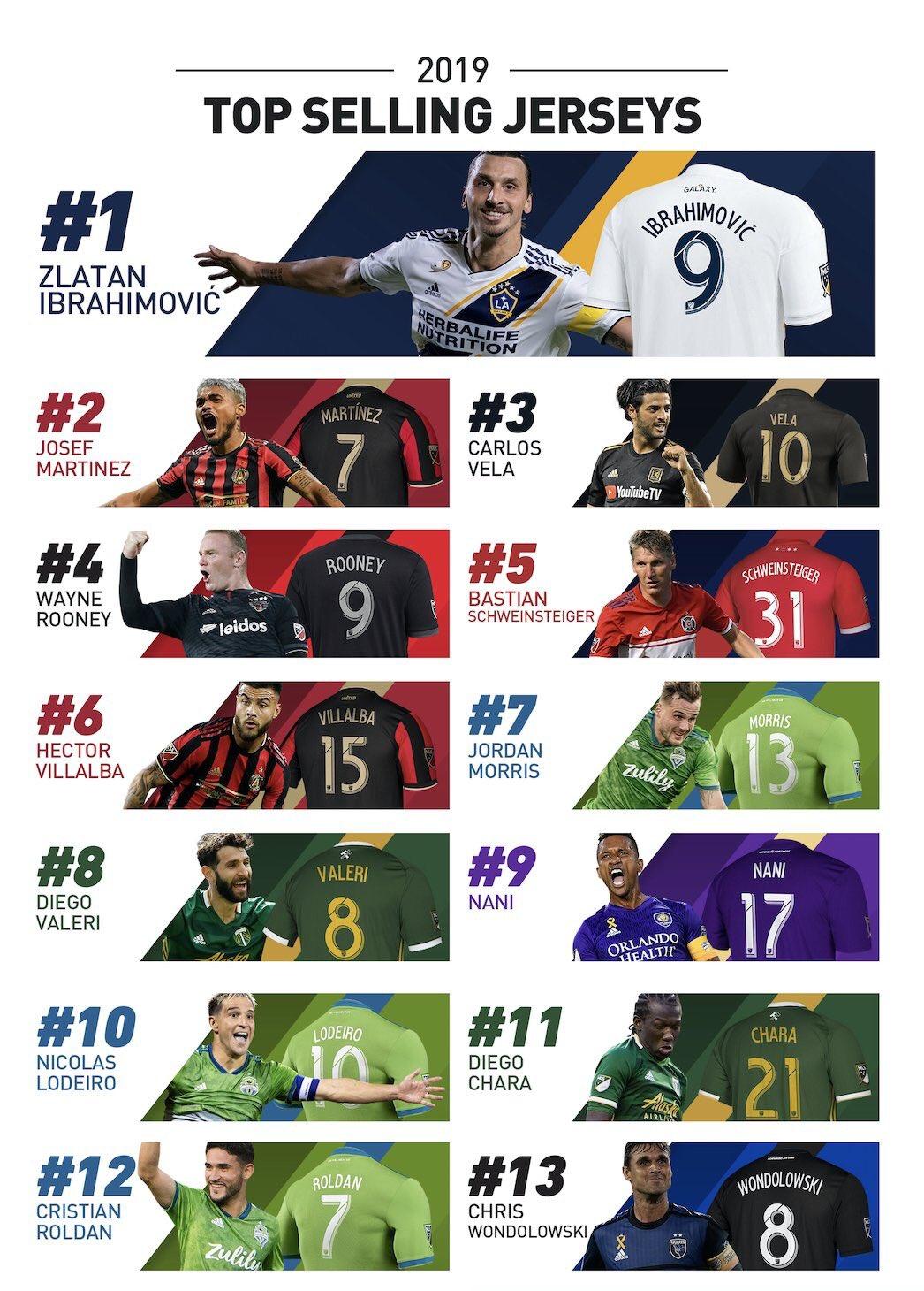 Lista de camisetas más vendidas en la MLS en 2019