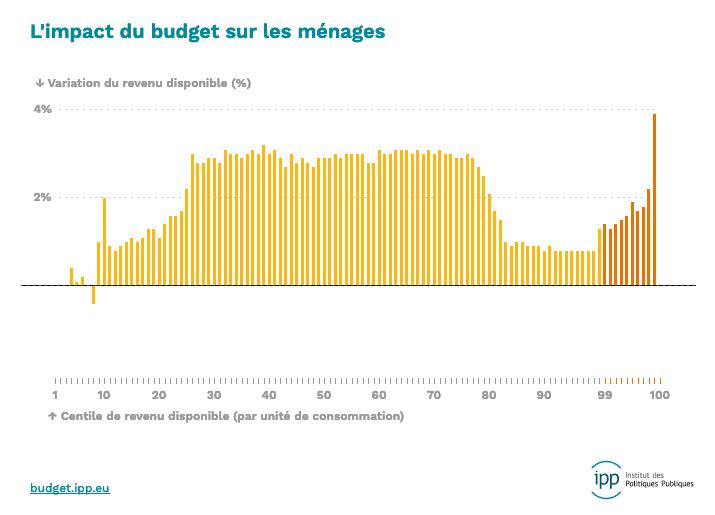 Alors @LesEchos on le publie quand le graphique corrigé montrant que le top 0,1% sort grand gagnant des réformes Macron? En % et plus encore en montants. Pas facile d'être neutre sur l'ISF quand on est possédé par la première fortune de France.  http://budget.ipp.eu/explorer/#20182020/all/total/true… https://twitter.com/CageJulia/status/1184554409948336130…