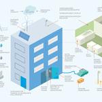 Image for the Tweet beginning: Älykäs #taloautomaatio säästää energiaa ja