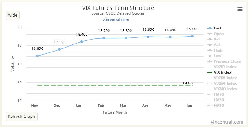 When the VIX is low, go slow... Ganz untätig muss man mit Optionen im Aktienmarkt aber trotzdem nicht bleiben. https://t.co/02lcDDDHxy
