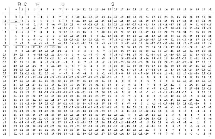 adharaさんより32元数の乗積表くそわろた。
