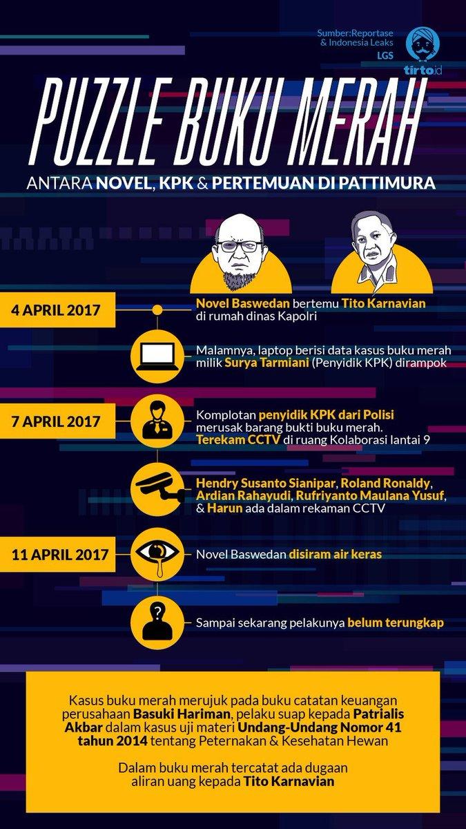 RT @inaleaks: Dalam buku merah tercatat ada dugaan aliran uang kepada Tito Karnavian. #IndonesiaLeaks https://t.co/u6vBZqlo7O