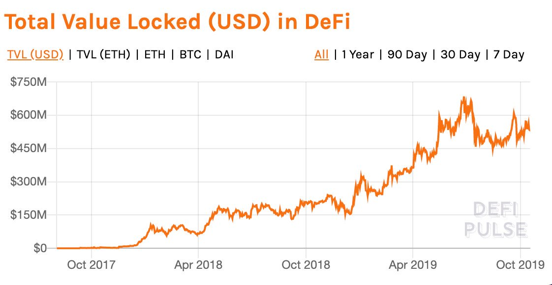 Ethereum value locked in DefFi