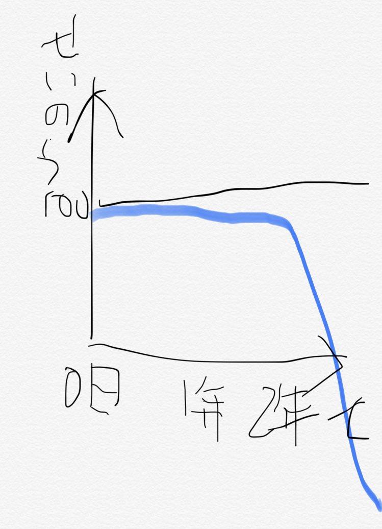 スマホの性能と使用時間の関係
