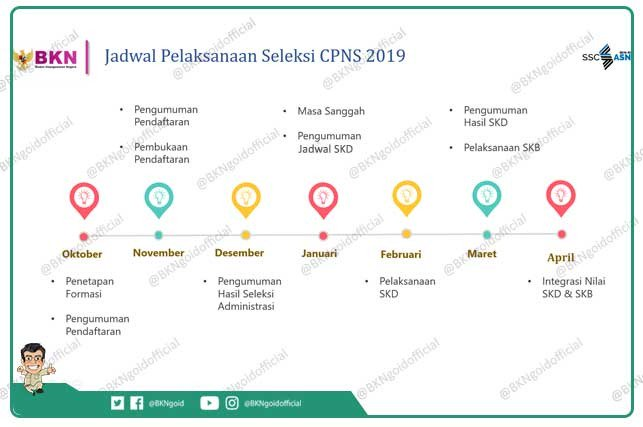 Jadwal Penerimaan CPNS 2019 dan tahapannya, jadwal tes cpns 2019