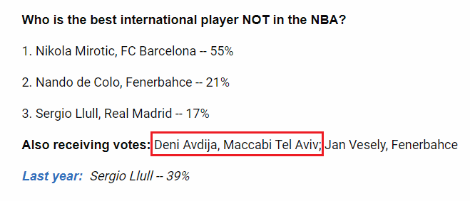 RT @MarcoAMunno: NBA GM Survey : Campazzo, Sloukas, Calathes, Shved, Micic, Milutinov 🚫  Avidija ✅  🤔🤔🤔 https://t.co/5JU2UzDNZu