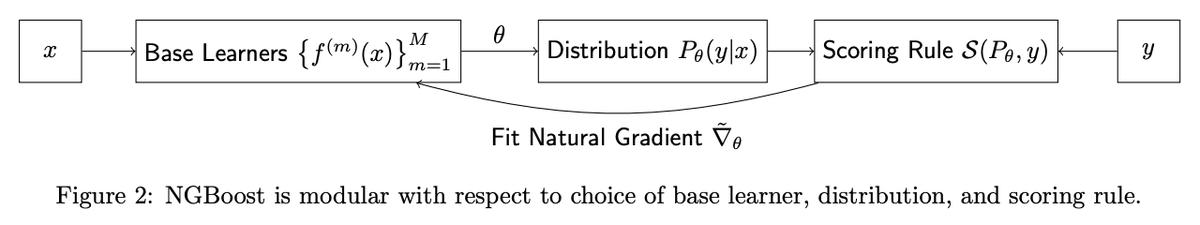 Natural Gradient Boost [Duan+, 2019]回帰問題において目的変数の期待値だけでなく信頼区間の推定もできる勾配ブースティングを提案。学習器、確率分布、損失関数を指定した上で、自然勾配を使って複数の分布パラメータを予測する学習器を訓練していく。#NowReading