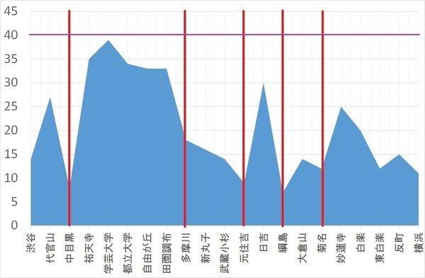 グラフにすると武蔵小杉が低地にあることがよく分かります東急沿線駅の標高を調べてみた - Chikirinの日記
