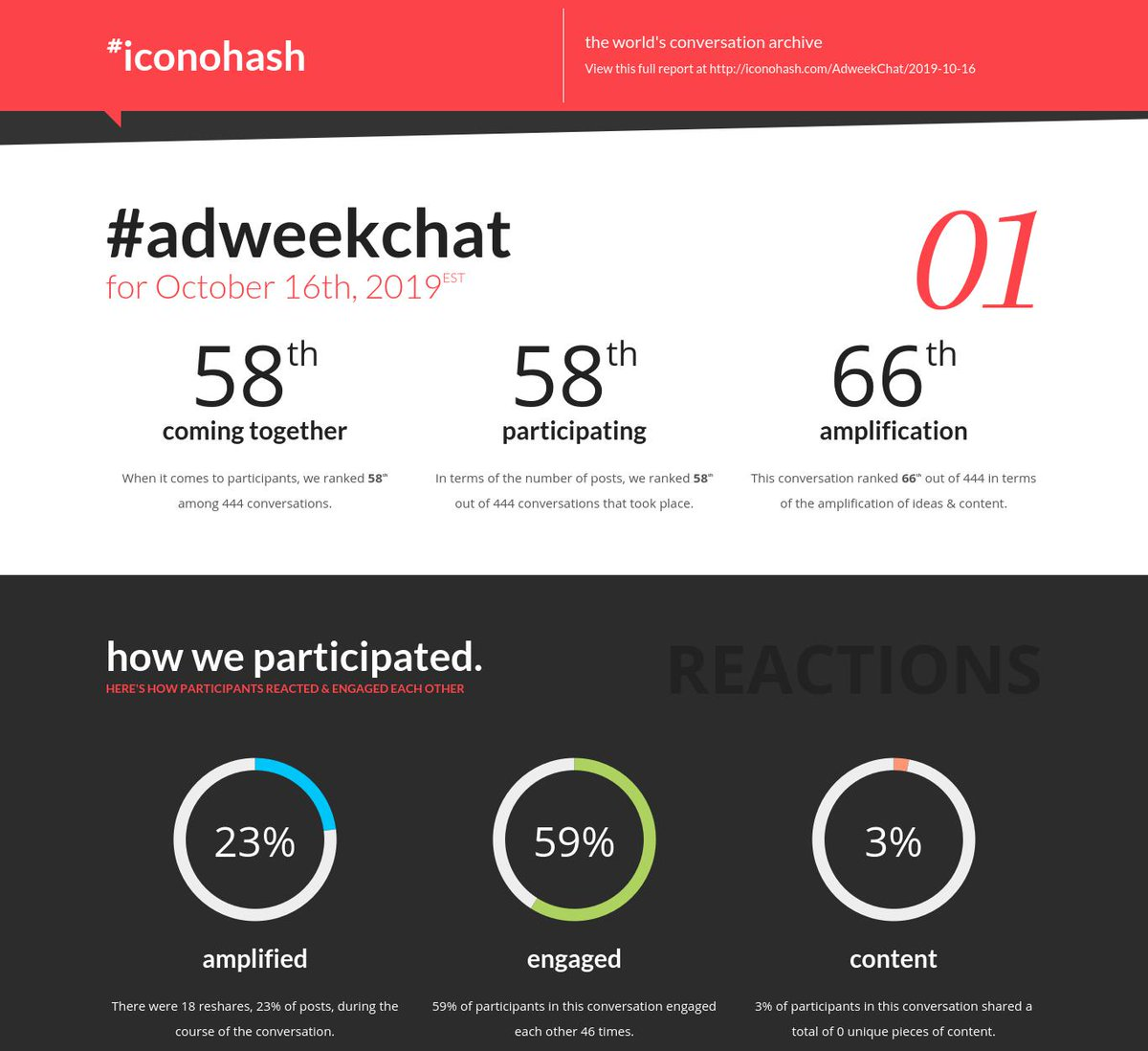 Your daily conversation report is ready for #AdweekChat for Oct 16th http://iconohash.com/AdweekChat/2019-10-16 …