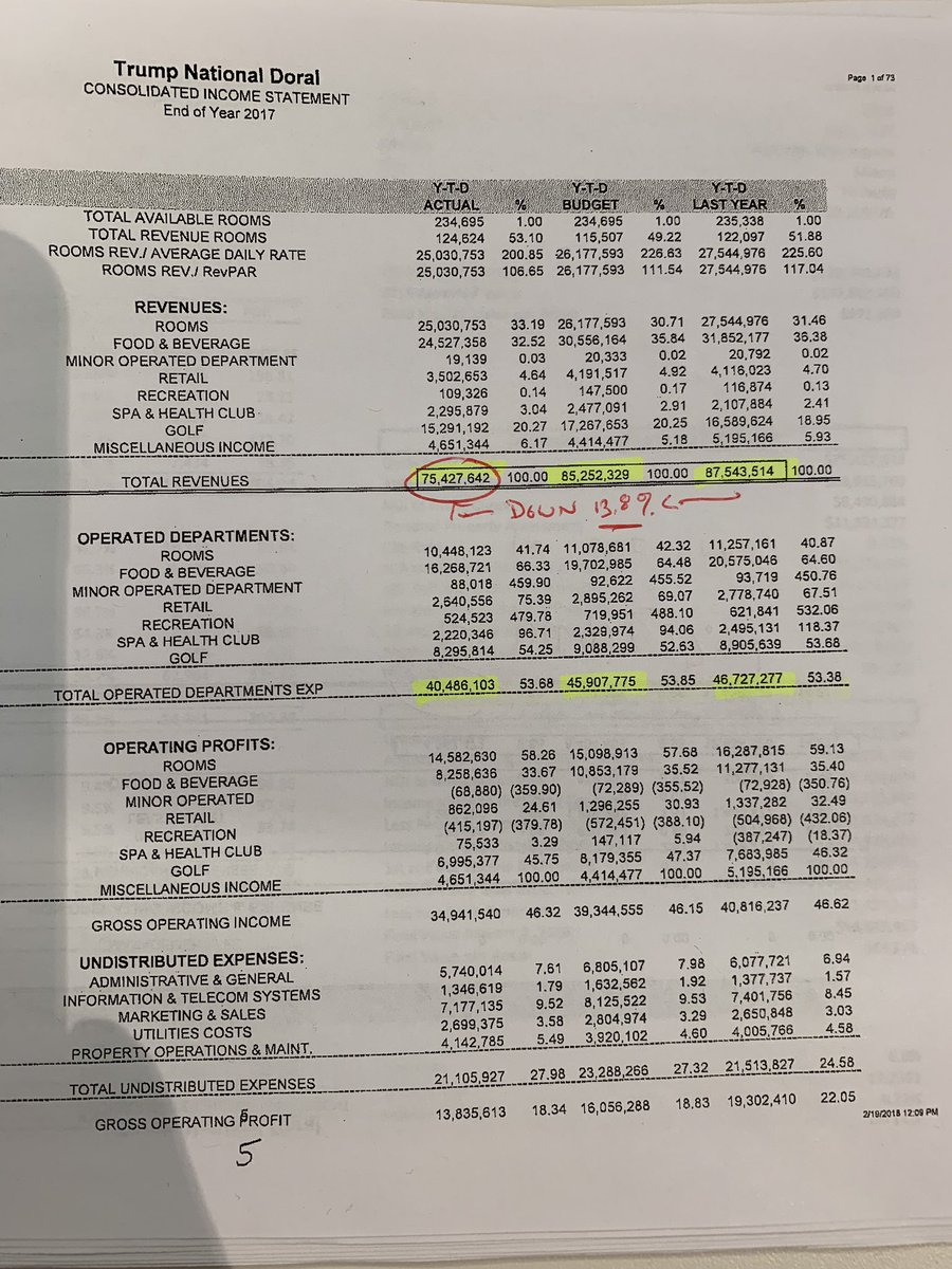 How bad does @realdonaldtrump's Doral need this business? Look what's happened there during his presidency. In ONE YEAR, from '16-'17: —revenue fell 13.8% —Net operating income fell 62%