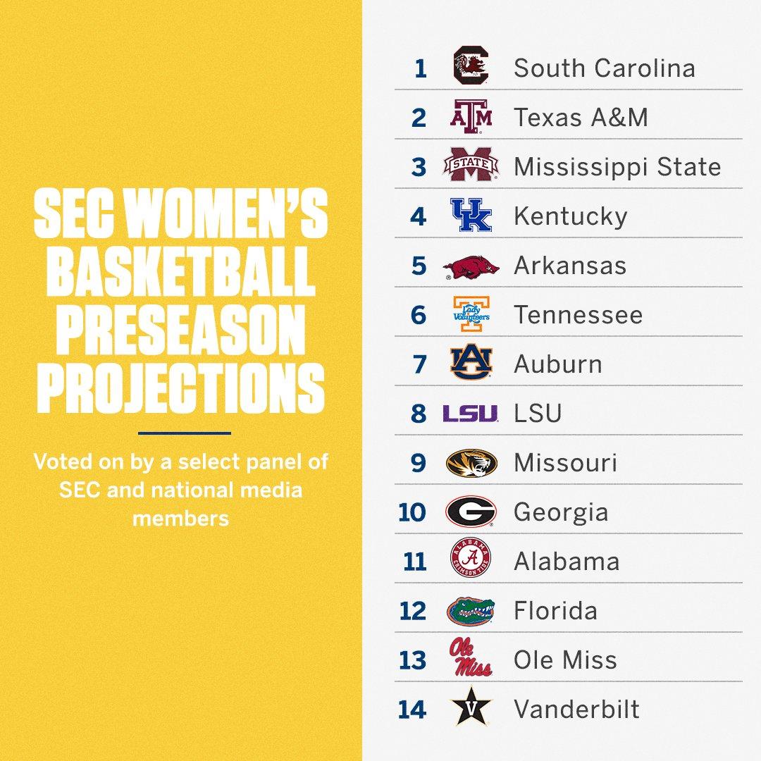 SEC WBB Preseason Projections Who do you having winning the 🏆?