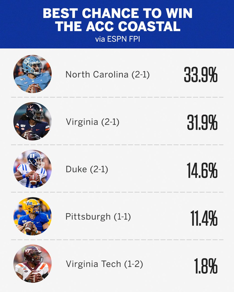 Whos your pick to win the ACC Coastal? 🤔