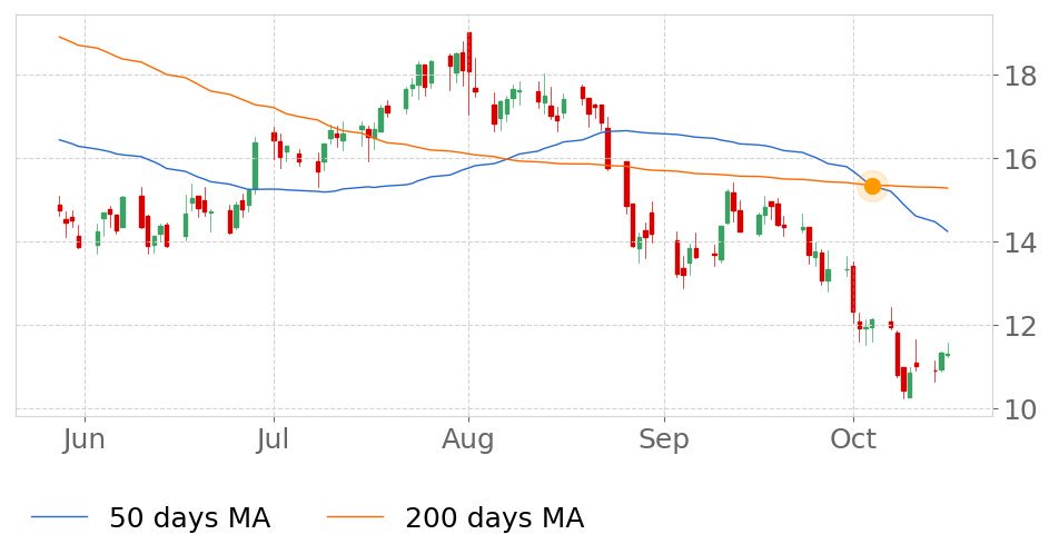 $NTLA in Downtrend: 50-day Moving Average crossed below 200-day Moving Average on October 4, 2019. View odds for this and other indicators:  https://tickeron.com/go/833200   #IntelliaTherapeutics  #stockmarket  #stock  #technicalanalysis  #money  #trading  #investing  #daytrading  #news  #today