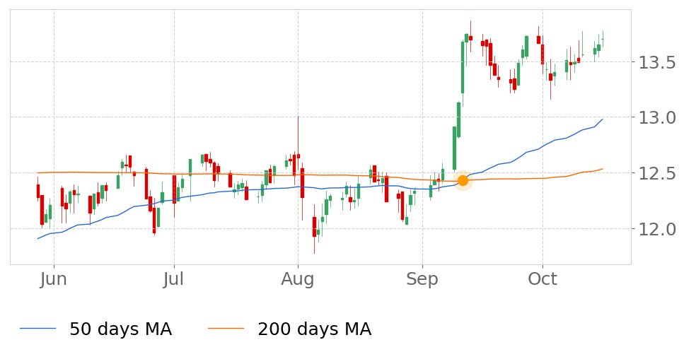 $WSR in Uptrend: 50-day Moving Average moved above 200-day Moving Average on September 11, 2019. View odds for this and other indicators:  https://tickeron.com/go/833201   #WhitestoneREIT  #stockmarket  #stock  #technicalanalysis  #money  #trading  #investing  #daytrading  #news  #today