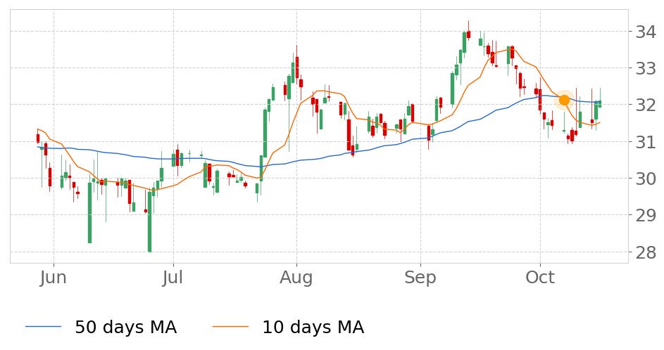 $FBMSs 10-day Moving Average broke below its 50-day Moving Average on October 7, 2019. View odds for this and other indicators:  https://tickeron.com/go/833202   #FirstBancsharesIncMiss  #stockmarket  #stock  #technicalanalysis  #money  #trading  #investing  #daytrading  #news  #today
