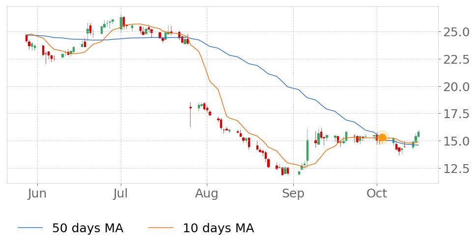 $CARBs 10-day Moving Average crossed above its 50-day Moving Average on October 3, 2019. View odds for this and other indicators:  https://tickeron.com/go/833203   #Carbonite  #stockmarket  #stock  #technicalanalysis  #money  #trading  #investing  #daytrading  #news  #today