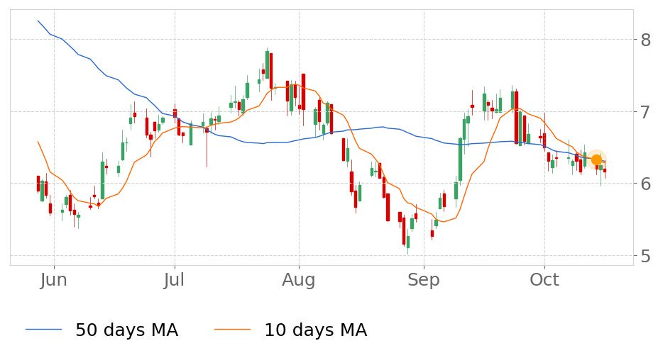 $CENXs 10-day Moving Average moved below its 50-day Moving Average on October 14, 2019. View odds for this and other indicators:  https://tickeron.com/go/833204   #CenturyAluminum  #stockmarket  #stock  #technicalanalysis  #money  #trading  #investing  #daytrading  #news  #today