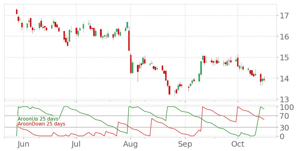 $HTs Aroon indicator drops into Downtrend on October 10, 2019. View odds for this and other indicators:  https://tickeron.com/go/833206   #HershaHospitalityTrust  #stockmarket  #stock  #technicalanalysis  #money  #trading  #investing  #daytrading  #news  #today