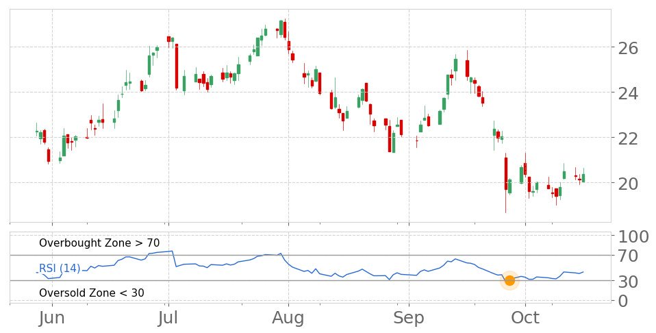$SCHN in Uptrend: RSI indicator exits oversold zone. View odds for this and other indicators:  https://tickeron.com/go/833207   #SchnitzerSteelIndustries  #stockmarket  #stock  #technicalanalysis  #money  #trading  #investing  #daytrading  #news  #today
