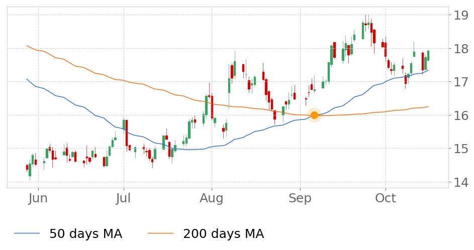 $TISI in Uptrend: 50-day Moving Average crossed above 200-day Moving Average on September 6, 2019. View odds for this and other indicators:  https://tickeron.com/go/833210   #Team  #stockmarket  #stock  #technicalanalysis  #money  #trading  #investing  #daytrading  #news  #today
