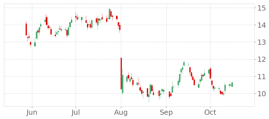 $MOD in +0.95% Uptrend, growing for three consecutive days on October 16, 2019. View odds for this and other indicators:  https://tickeron.com/go/833212   #ModineManufacturing  #stockmarket  #stock  #technicalanalysis  #money  #trading  #investing  #daytrading  #news  #today