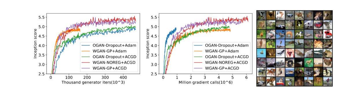 Implicit competitive regularization in GANs  生成器と識別器が不確実な局所情報のもと相手の目標を考慮するようなモデル化はGANの学習を安定化させるが、これはcompetitive grad descentによって実現できる。CGDにより勾配ペナルティを使わず同程度以上の性能を発揮できる。