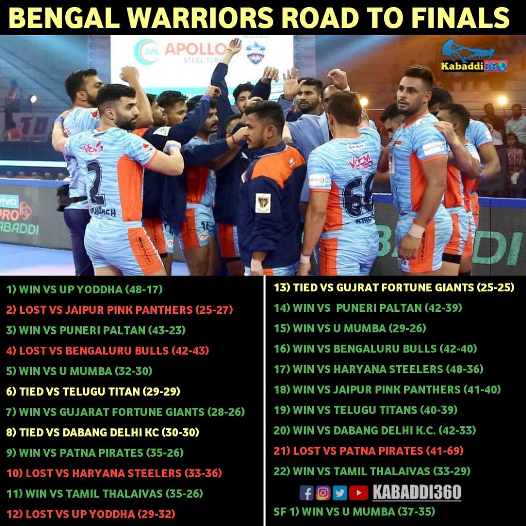 Here's how the #AamarWarriors paved their 🛣 towards their 1⃣st ever appearance in #vivoProKabaddiFinal! @BengalWarriors  #BengalWarriors #IsseToughKuchNahi #PKLwithKabaddi360 #vivoProKabaddi