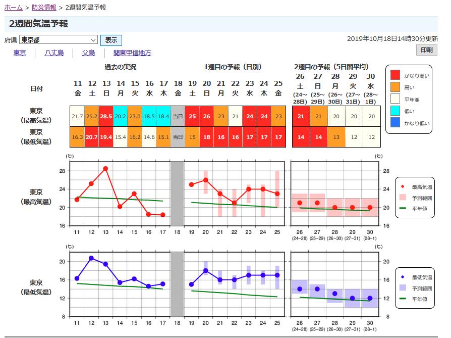 石垣 島 天気 予報 2 週間