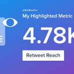 My week on Twitter 🎉: 1 Mention, 2.17K Mention Reach, 2 Likes, 3 Retweets, 4.78K Retweet Reach. See yours with https://t.co/rF5y8MSrf4